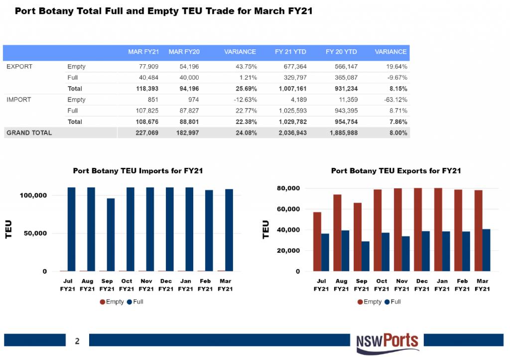NSW Port Statistics March 2021